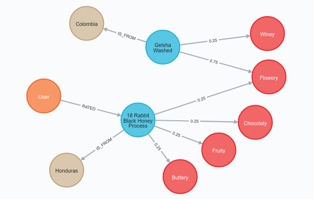 neo4j coffee beans recommendations