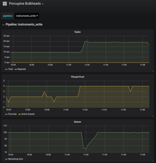 porcupine metrics dashboard