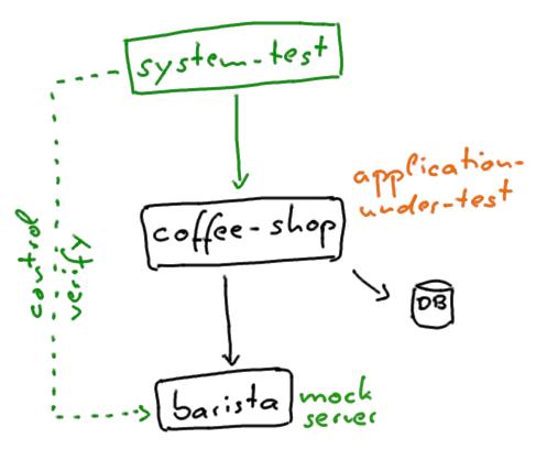 testing system tests